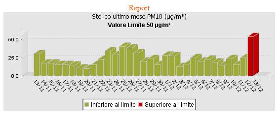 il livello PM10 di San Pancrazio (da novembre sino al 13 dicembre 2012)