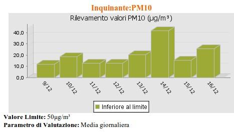 il livello di PM10 di San Pietro Vernotico