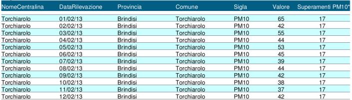 livello Pm10 - febbraio 2013 - Torchiarolo